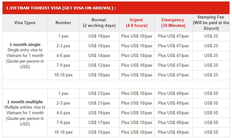 Vietnam visa service fees in Thailand